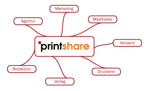 printshare | Web-to-Print für Druckereien und Agenturen